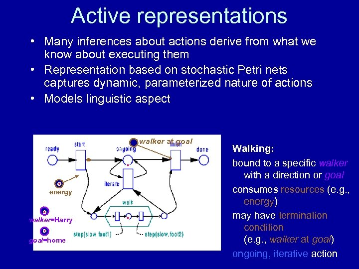 Active representations • Many inferences about actions derive from what we know about executing