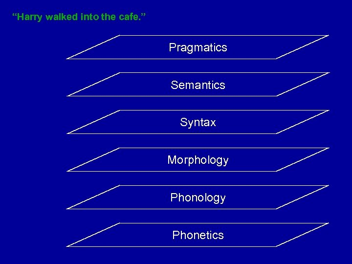 """Harry walked into the cafe. "" Pragmatics Semantics Syntax Morphology Phonetics"