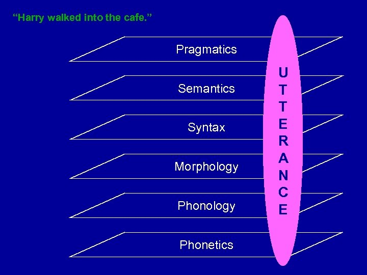 """Harry walked into the cafe. "" Pragmatics Semantics Syntax Morphology Phonetics U T T"
