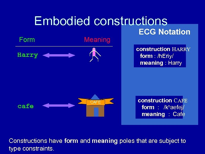 Embodied constructions Form Meaning construction HARRY form : /h. Eriy/ meaning : Harry cafe
