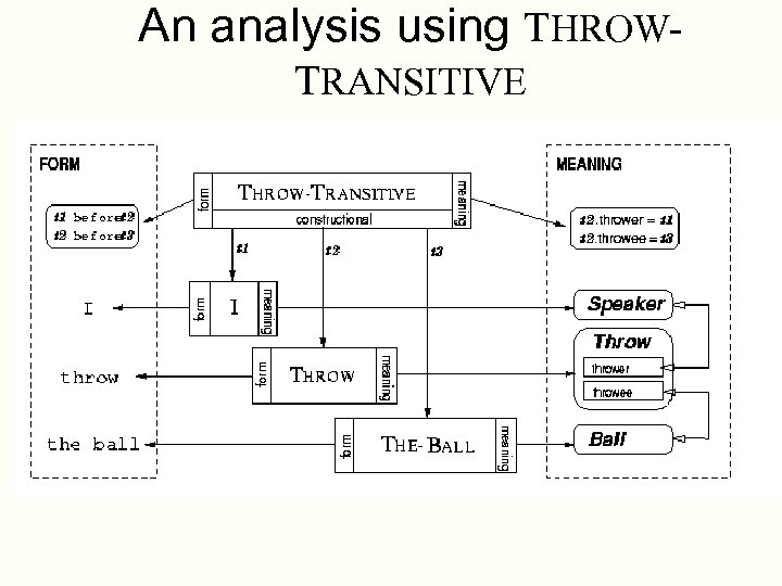 An analysis using THROWTRANSITIVE