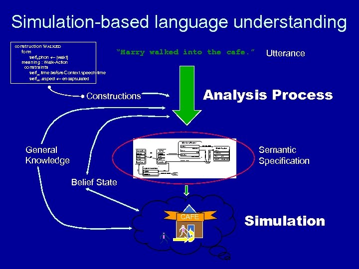 Simulation-based language understanding construction WALKED form selff. phon [wakt] meaning : Walk-Action constraints selfm.