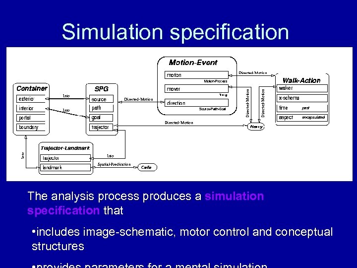 Simulation specification The analysis process produces a simulation specification that • includes image-schematic, motor