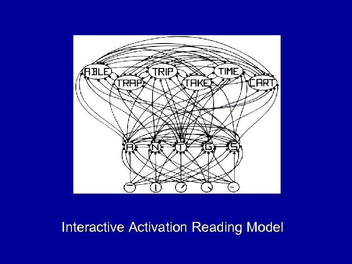 Connectionist Model of Word Recognition (Rumelhart and Mc. Clelland) Interactive Activation Reading Model