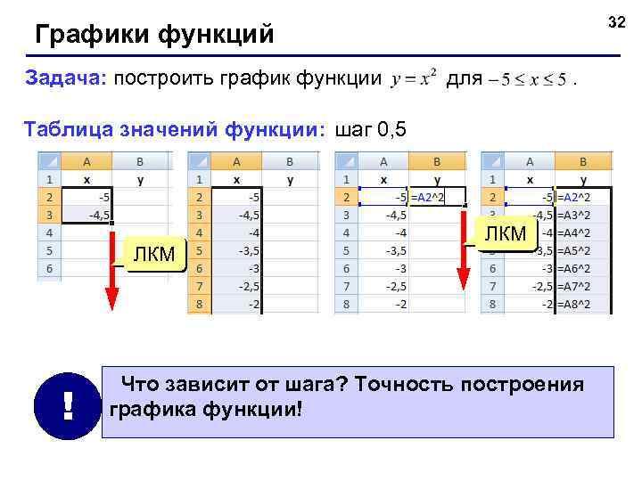 32 Графики функций Задача: построить график функции для . Таблица значений функции: шаг 0,