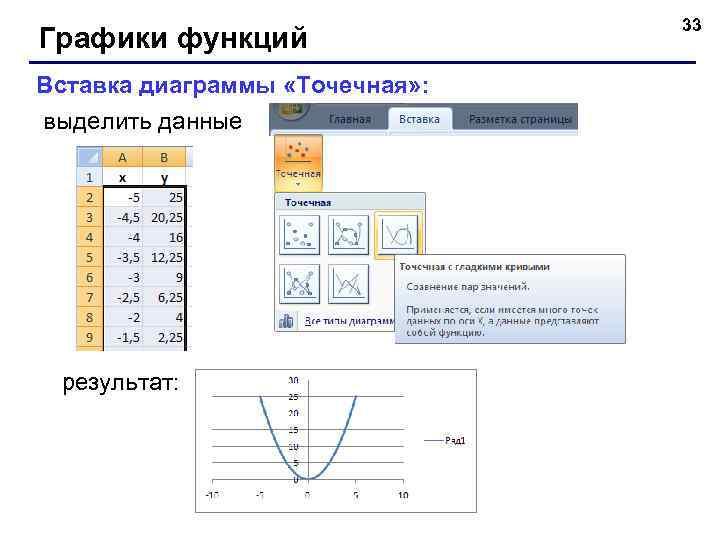Графики функций Вставка диаграммы «Точечная» : выделить данные результат: 33
