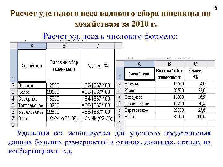 Расчет удельного веса валового сбора пшеницы по хозяйствам за 2010 г. Расчет уд. веса