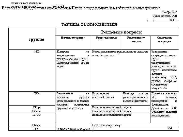 Начальник спецоперации подполковник полиции Иванов А. А. Вопросы взаимодействия отражаются в Плане в виде
