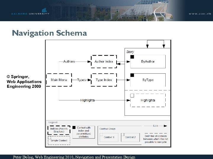 Navigation Schema © Springer, Web Applications Engineering 2009 Peter Dolog, Web Engineering 2010, Navigation