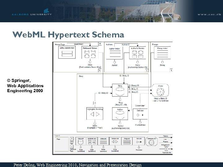 Web. ML Hypertext Schema © Springer, Web Applications Engineering 2009 Peter Dolog, Web Engineering