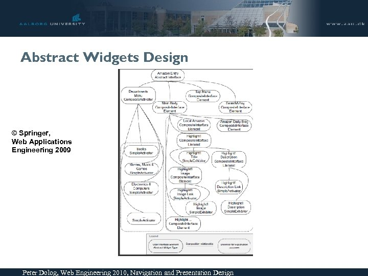 Abstract Widgets Design © Springer, Web Applications Engineering 2009 Peter Dolog, Web Engineering 2010,