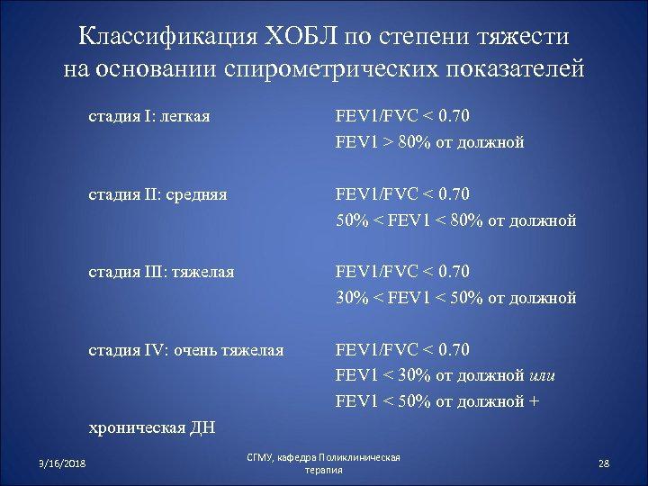 Классификация ХОБЛ по степени тяжести на основании спирометрических показателей стадия I: легкая FEV 1/FVC
