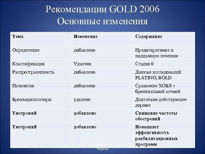 Рекомендации GOLD 2006 Основные изменения Тема Изменение Содержание Определение добавлено Предотвратимое и поддающее лечению