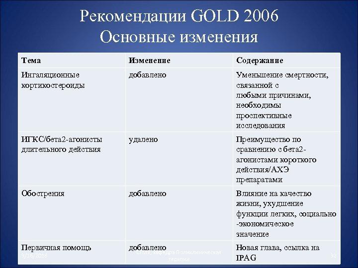 Рекомендации GOLD 2006 Основные изменения Тема Изменение Содержание Ингаляционные кортикостероиды добавлено Уменьшение смертности, связанной