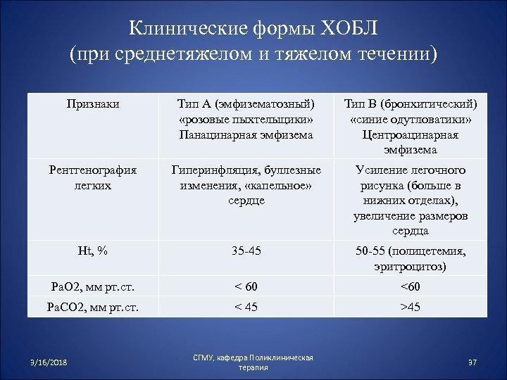 Клинические формы ХОБЛ (при среднетяжелом и тяжелом течении) Признаки Тип А (эмфизематозный) «розовые пыхтельщики»