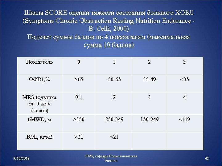 Шкала SCORE оценки тяжести состояния больного ХОБЛ (Symptoms Chronic Obstruction Resting Nutrition Endurance B.