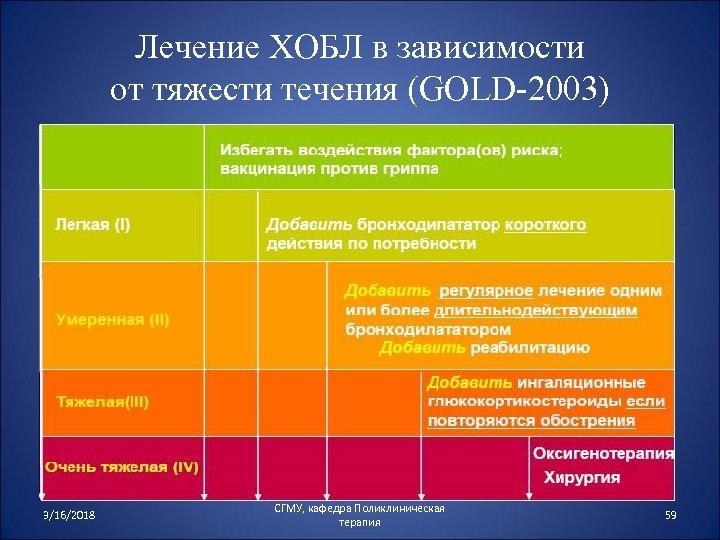 Лечение ХОБЛ в зависимости от тяжести течения (GOLD-2003) 3/16/2018 СГМУ, кафедра Поликлиническая терапия 59