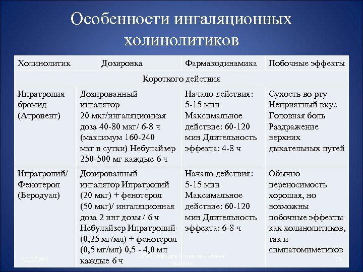 Особенности ингаляционных холинолитиков Холинолитик Дозировка Фармакодинамика Побочные эффекты Короткого действия Ипратропия бромид (Атровент) Дозированный