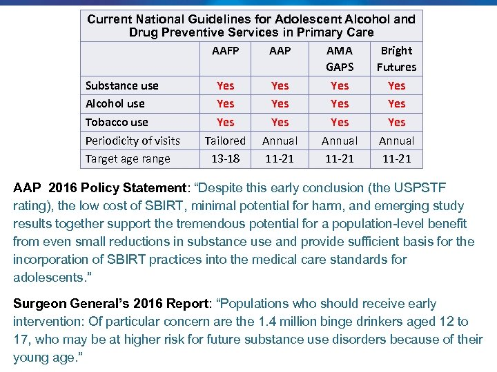 Current National Guidelines for Adolescent Alcohol and Drug Preventive Services in Primary Care AAFP