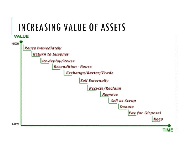INCREASING VALUE OF ASSETS