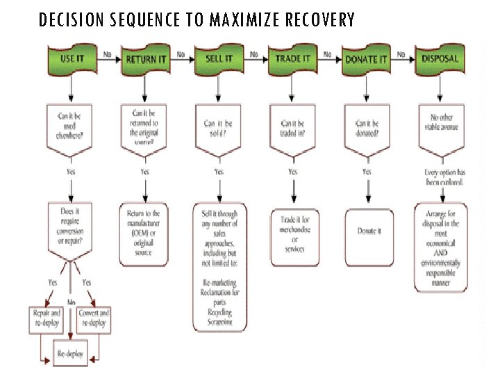 DECISION SEQUENCE TO MAXIMIZE RECOVERY
