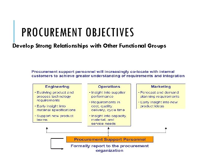 PROCUREMENT OBJECTIVES Develop Strong Relationships with Other Functional Groups