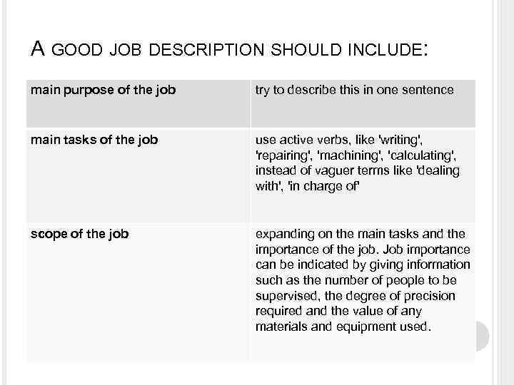 A GOOD JOB DESCRIPTION SHOULD INCLUDE: main purpose of the job try to describe