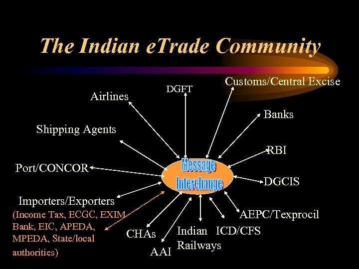 The Indian e. Trade Community Airlines DGFT Customs/Central Excise Banks Shipping Agents RBI Port/CONCOR