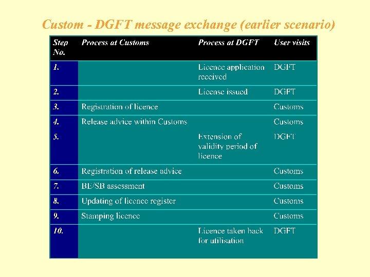 Custom - DGFT message exchange (earlier scenario)