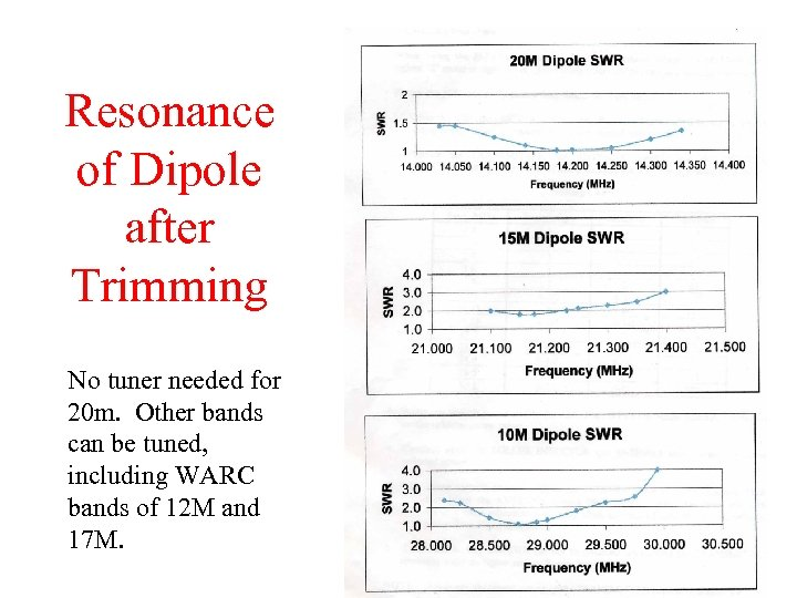 Resonance of Dipole after Trimming No tuner needed for 20 m. Other bands can