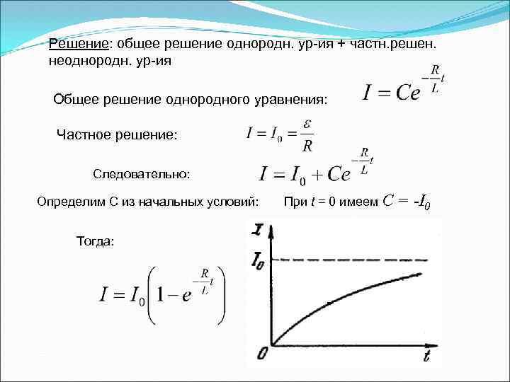 Решение: общее решение однородн. ур-ия + частн. решен. неоднородн. ур-ия Общее решение однородного уравнения: