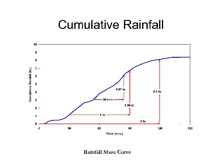 Cumulative Rainfall Mass Curve