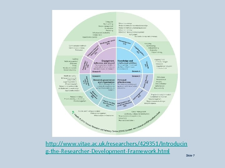 http: //www. vitae. ac. uk/researchers/429351/Introducin g-the-Researcher-Development-Framework. html Slide 7