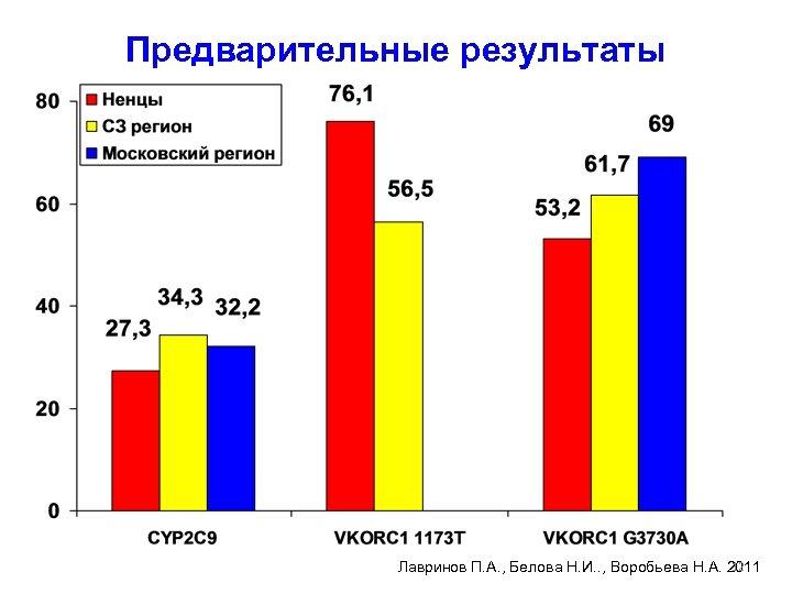 Предварительные результаты 12 Лавринов П. А. , Белова Н. И. . , Воробьева Н.