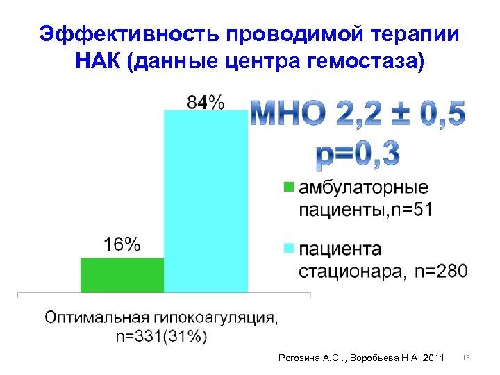 Эффективность проводимой терапии НАК (данные центра гемостаза) Рогозина А. С. . , Воробьева Н.