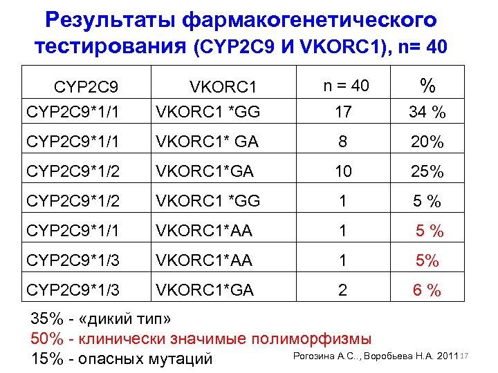 Результаты фармакогенетического тестирования (CYP 2 C 9 И VKORC 1), n= 40 CYP 2
