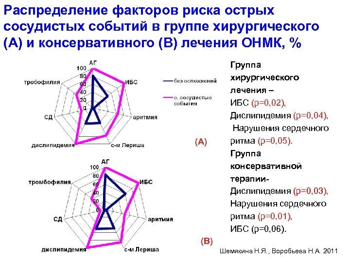 Распределение факторов риска острых сосудистых событий в группе хирургического (А) и консервативного (В) лечения