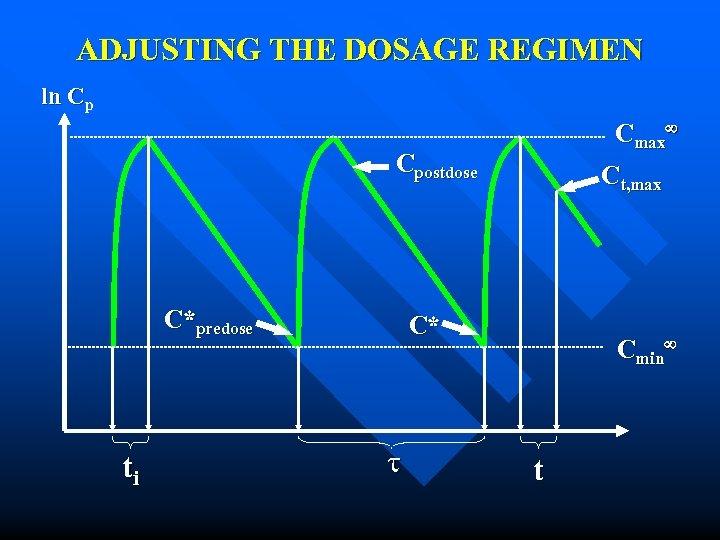 ADJUSTING THE DOSAGE REGIMEN ln Cp Cmax Cpostdose C*predose ti Ct, max C* Cmin