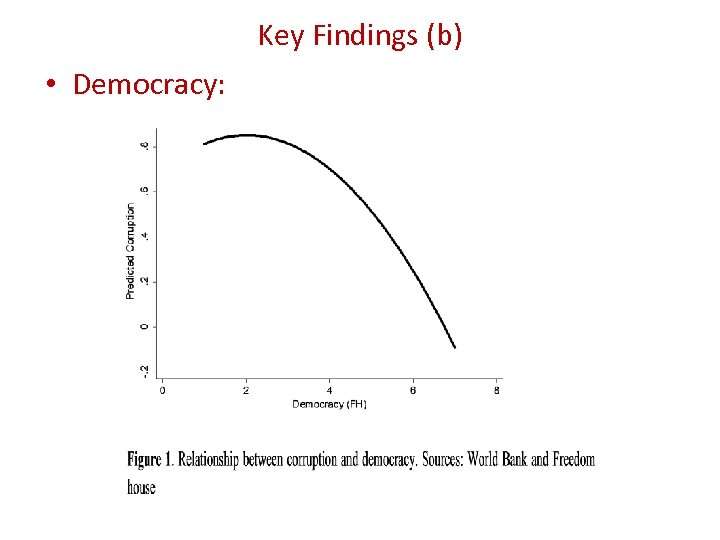 Key Findings (b) • Democracy: