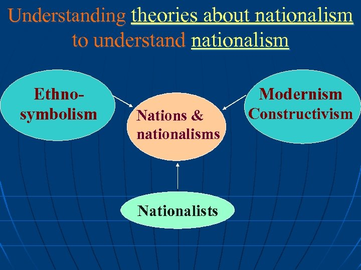 Understanding theories about nationalism to understand nationalism Ethnosymbolism Modernism Nations & nationalisms Nationalists Constructivism