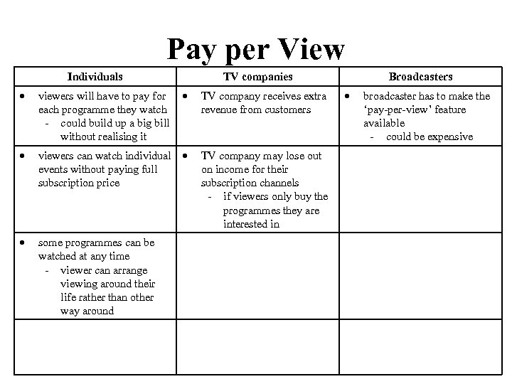 Pay per View Individuals TV companies viewers will have to pay for each programme