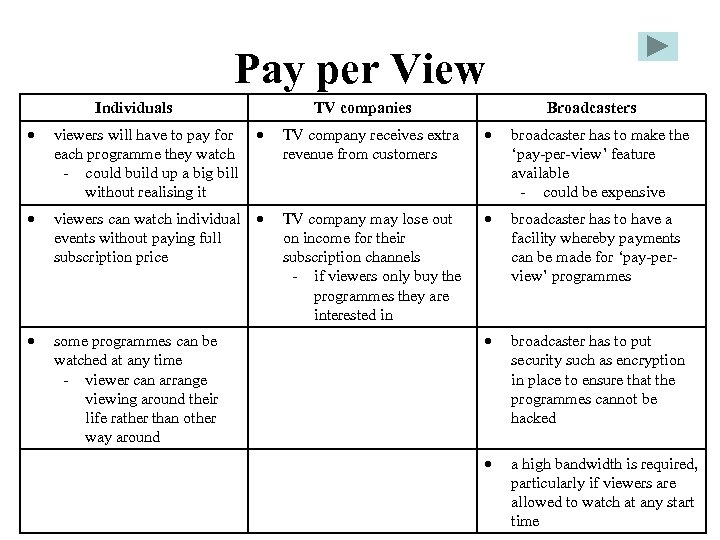 Pay per View Individuals TV companies Broadcasters viewers will have to pay for each