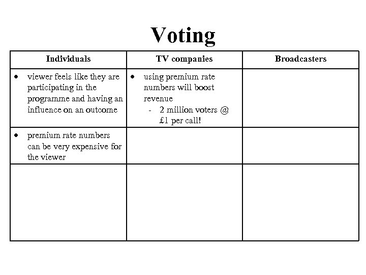 Voting Individuals viewer feels like they are participating in the programme and having an