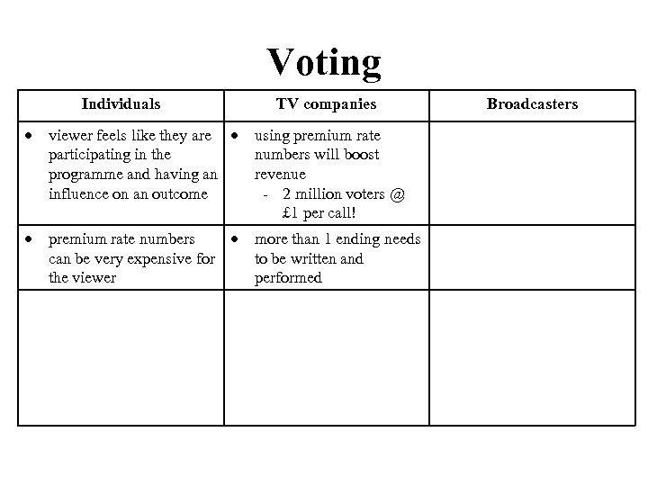 Voting Individuals TV companies viewer feels like they are participating in the programme and
