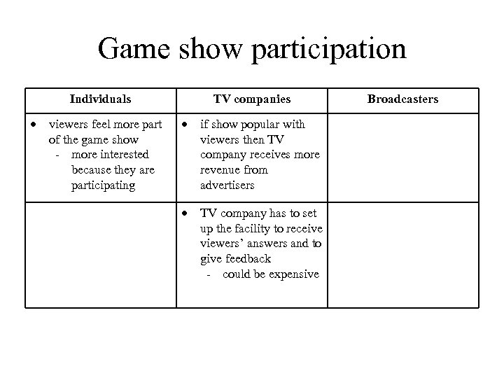 Game show participation Individuals viewers feel more part of the game show - more