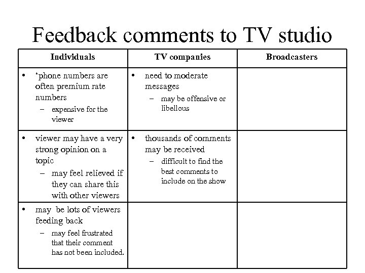 Feedback comments to TV studio Individuals • 'phone numbers are often premium rate numbers