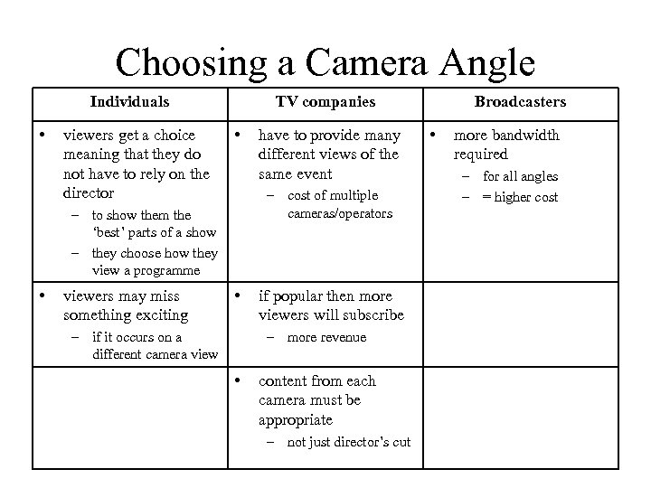Choosing a Camera Angle Individuals • viewers get a choice meaning that they do