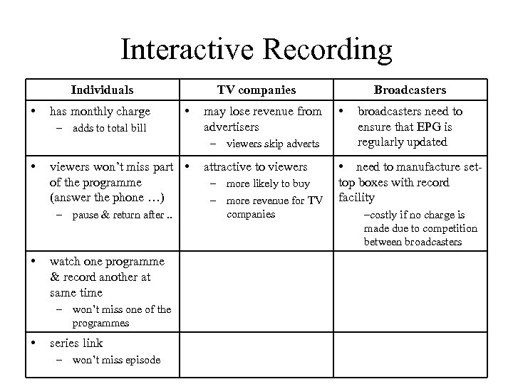 Interactive Recording Individuals • has monthly charge TV companies • – adds to total