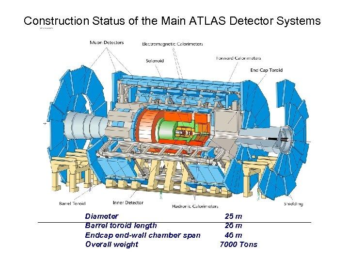 Construction Status of the Main ATLAS Detector Systems Diameter Barrel toroid length Endcap end-wall