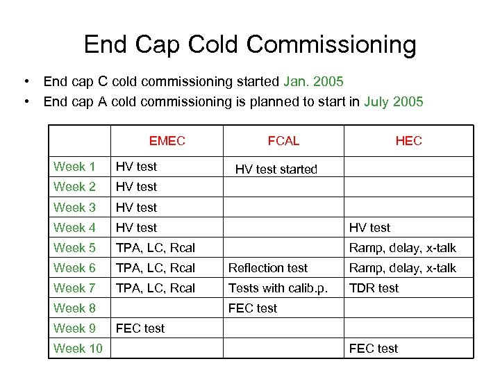 End Cap Cold Commissioning • End cap C cold commissioning started Jan. 2005 •